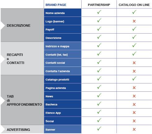 Partnership - Catalogo On Line: differenze brand page