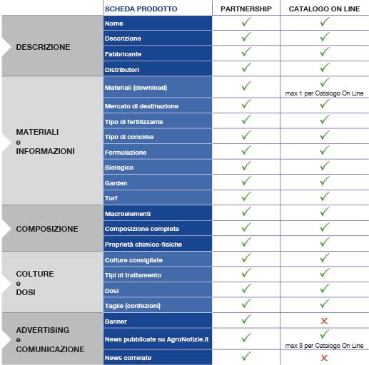 Partnership - Catalogo On Line: differenze scheda prodotto