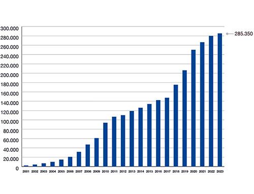 Grafico - Image Line - Network - Community e statistiche internet